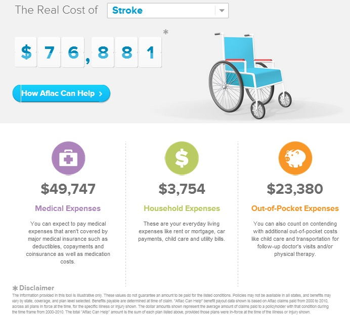 the financial cost of a stroke